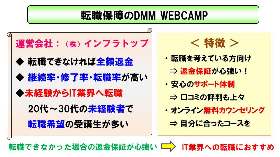 転職のためのプログラミングスクール DMM WEBCAMP